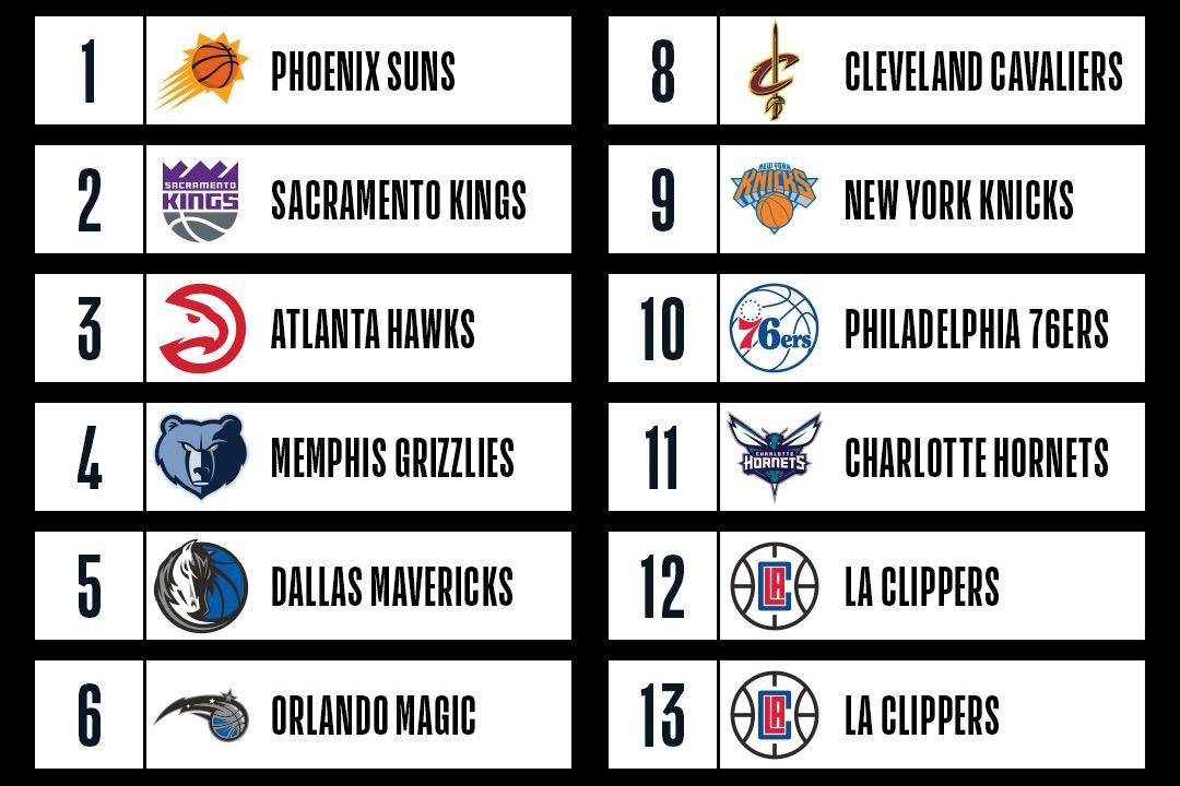 NBA Lottery 2018