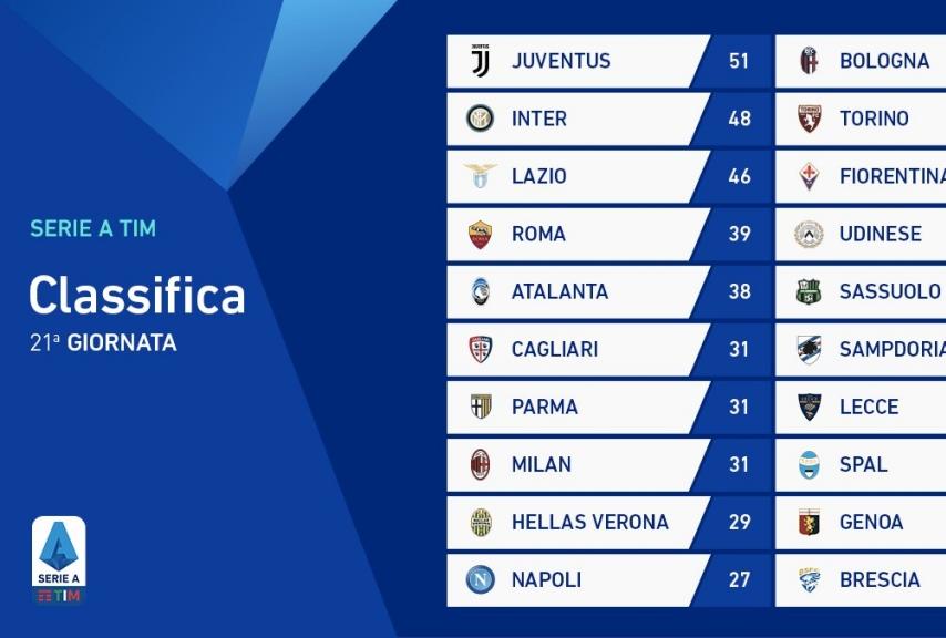 Classifica giornata 21 Serie A