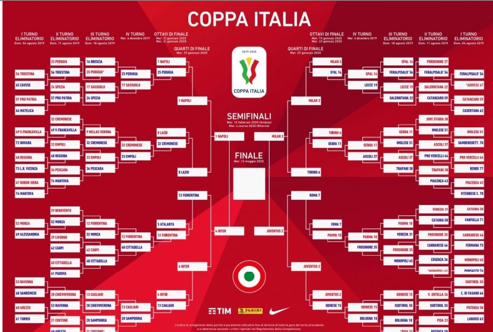 Coppa Italia Tabellone 2020
